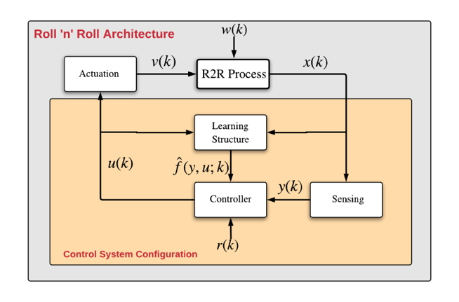 Roll n Roll - Non Linear Control.png